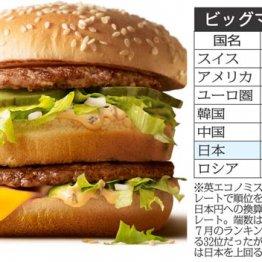 """""""ビッグマック指数""""でも明白 日本人が世界で爆買いできる時代はもう来ないかもしれない"""